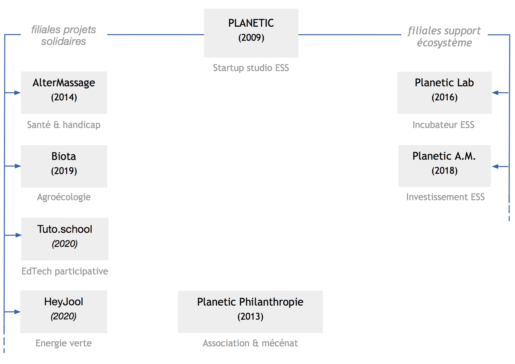 Organigramme Planetic Groupe